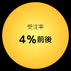 受注率4%前後