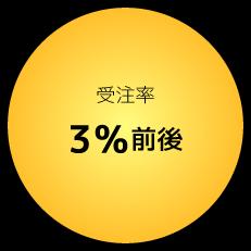 受注率3%前後