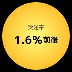 受注率1.6%前後