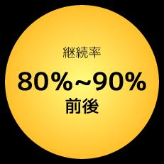 継続率80%~90%前後