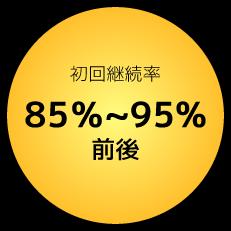 受注率85%~95%前後